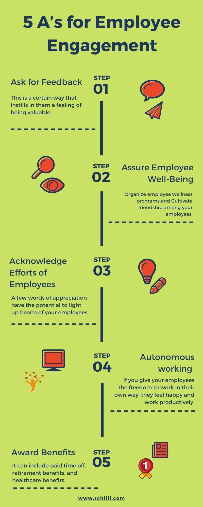 5 A's for employee engagement (2)