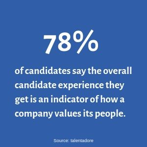 78% of candidates say the overall candidate experience they receive is an indicator of how a company values its people. (3)
