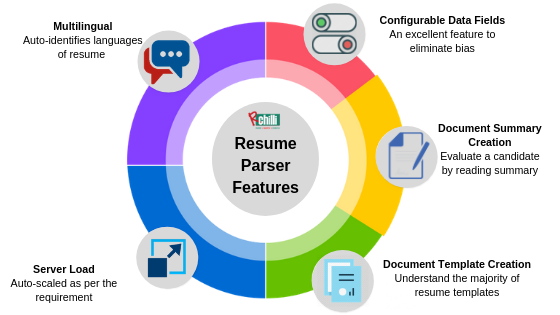 Resume parser features