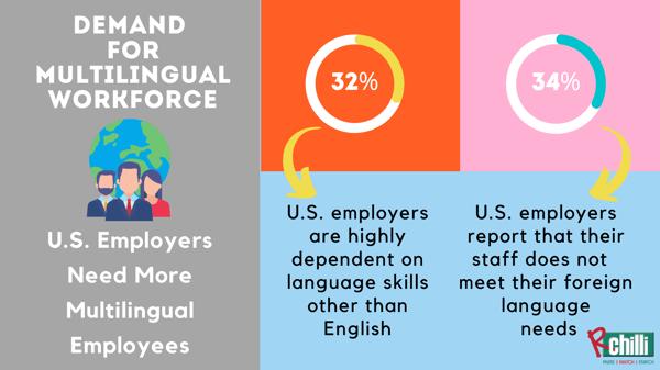 Demand for Multilingual Workforce