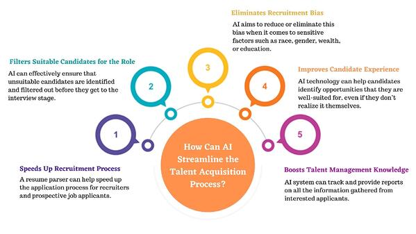 How Can AI Streamline the Talent Acquisition Process_ (1)