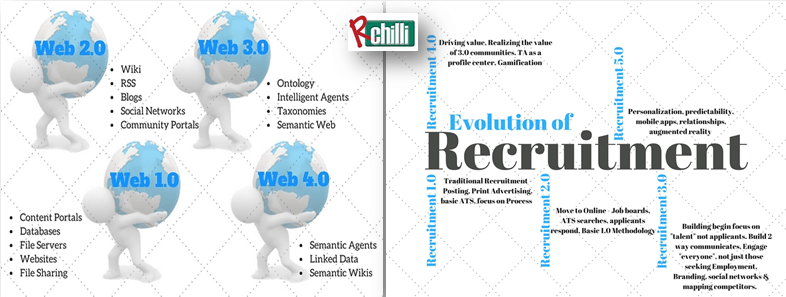 Emergence of web technology & Recruitment Evolution