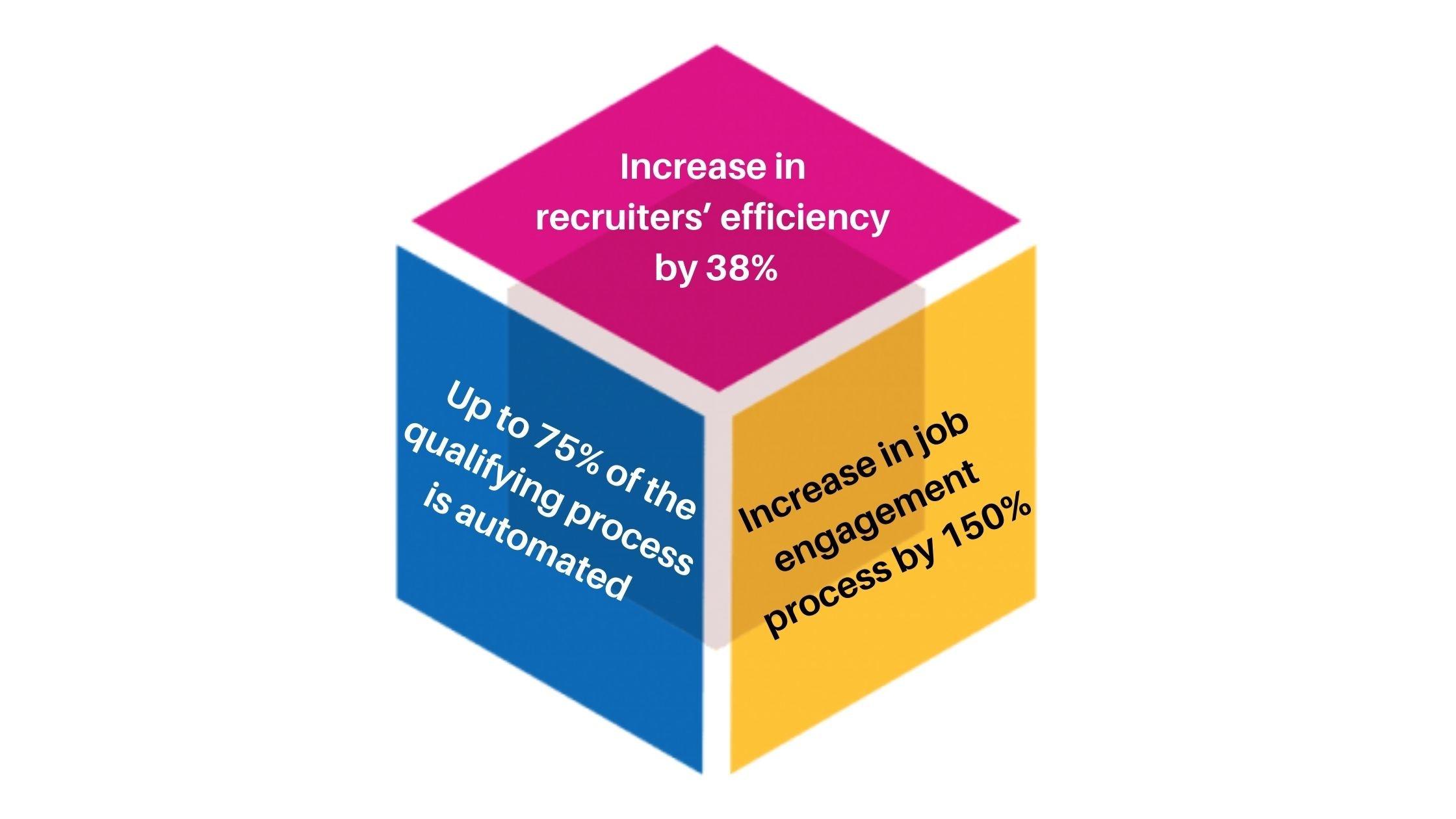 Increase in recruiters' efficiency by 38%