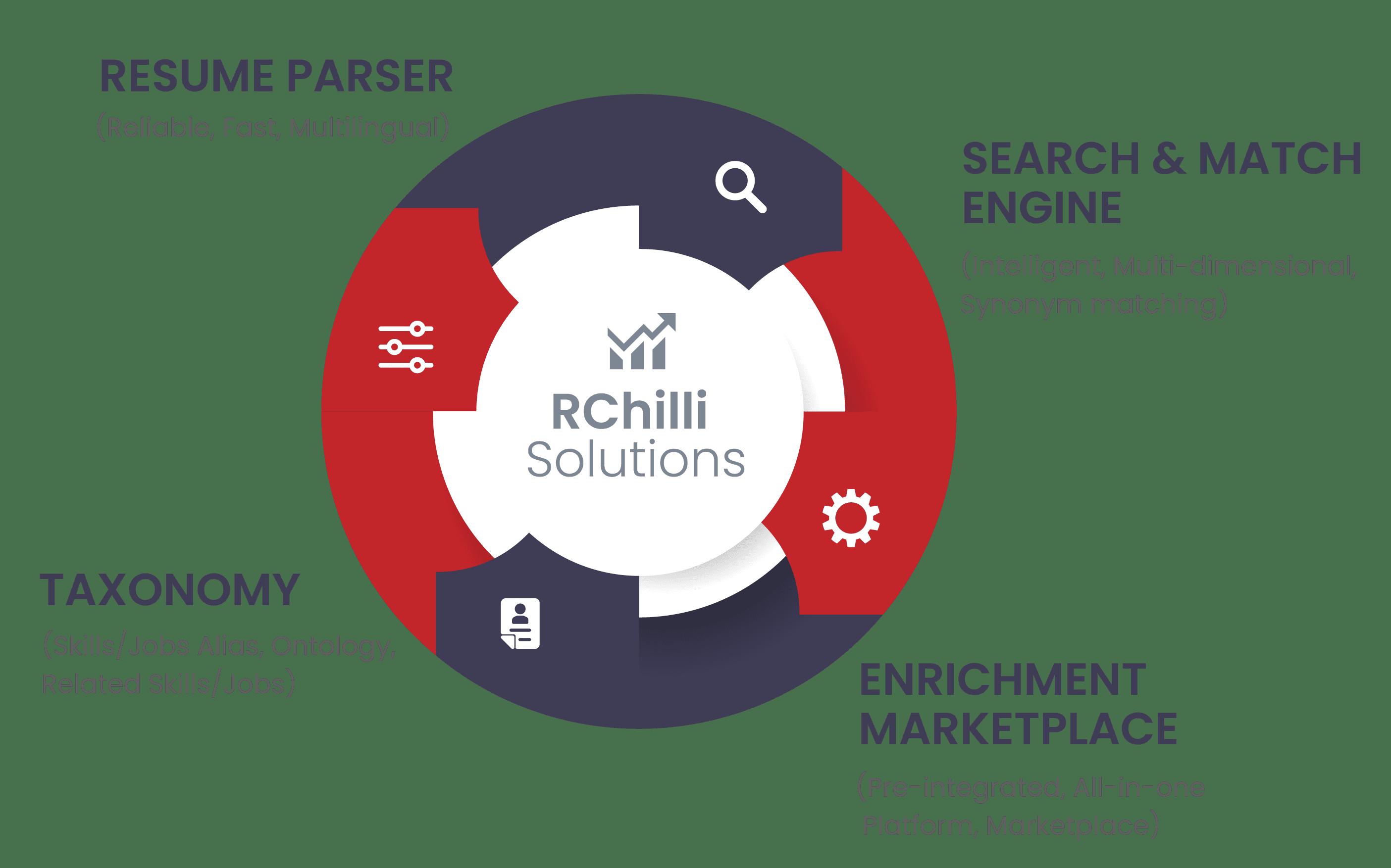 Parsing Solutions RChilli