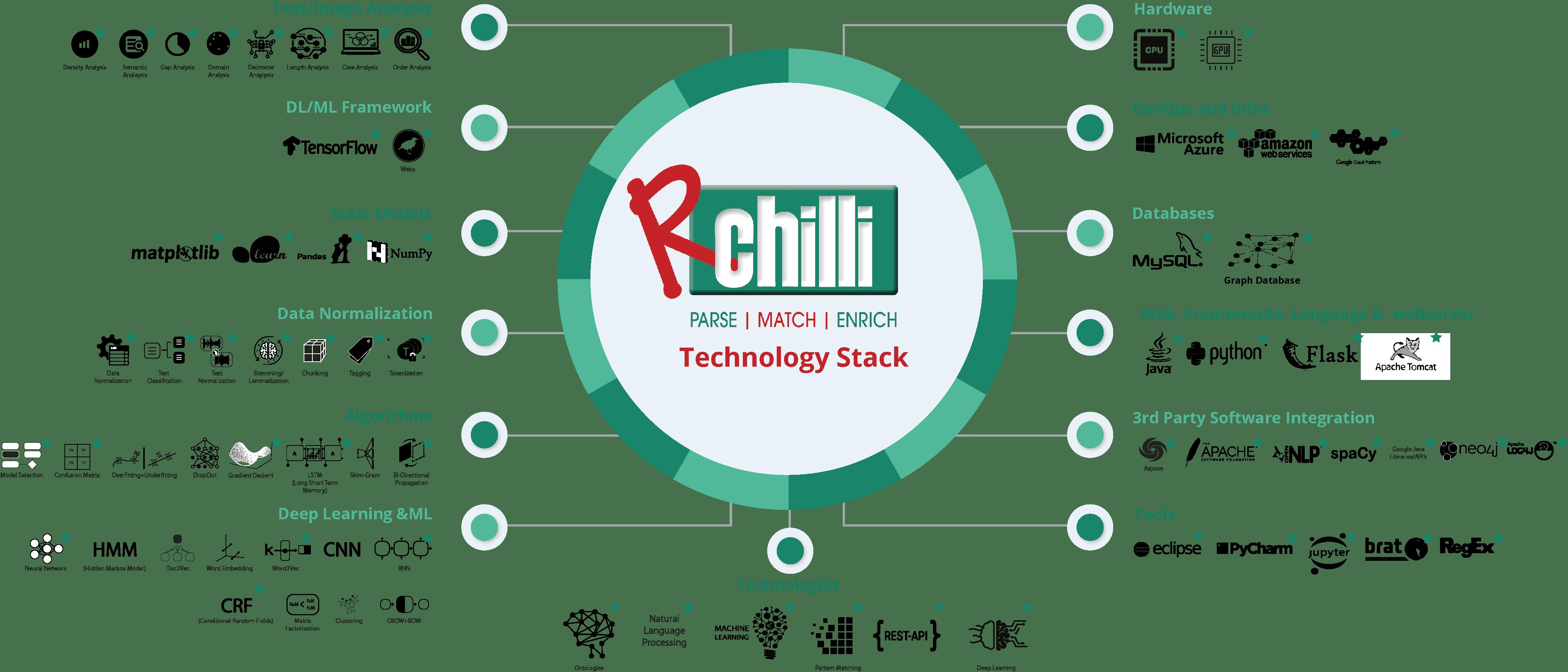 RChilli Tech Stack(New) (1)