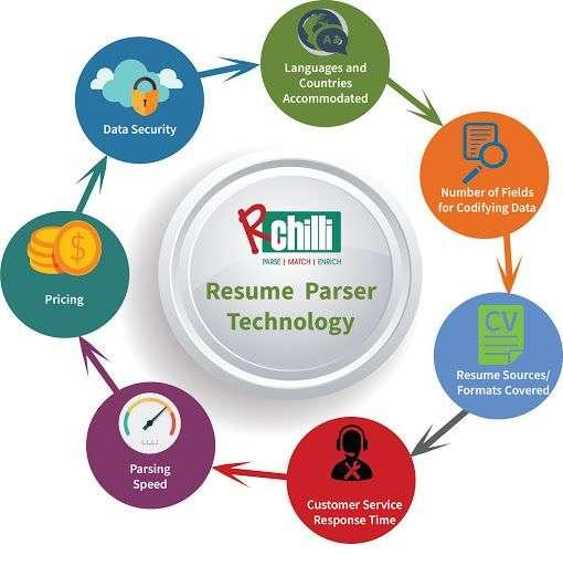 Resume parsing technology (4)