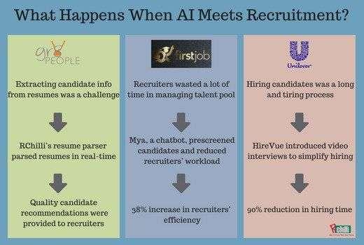 What Happens When AI Meets Recruitment