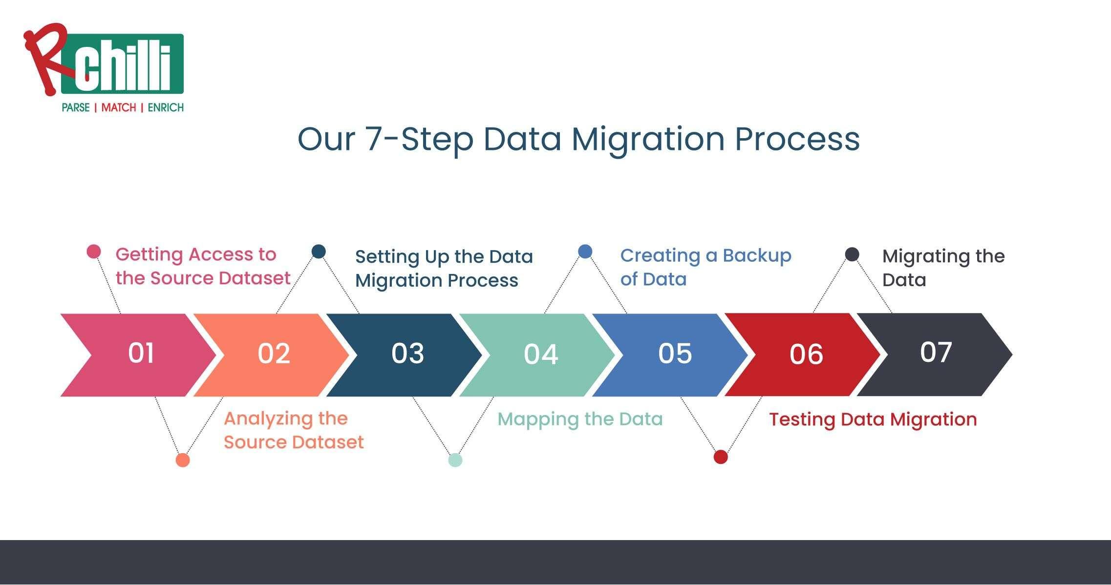 RChilli 7-Step Data Migration Process