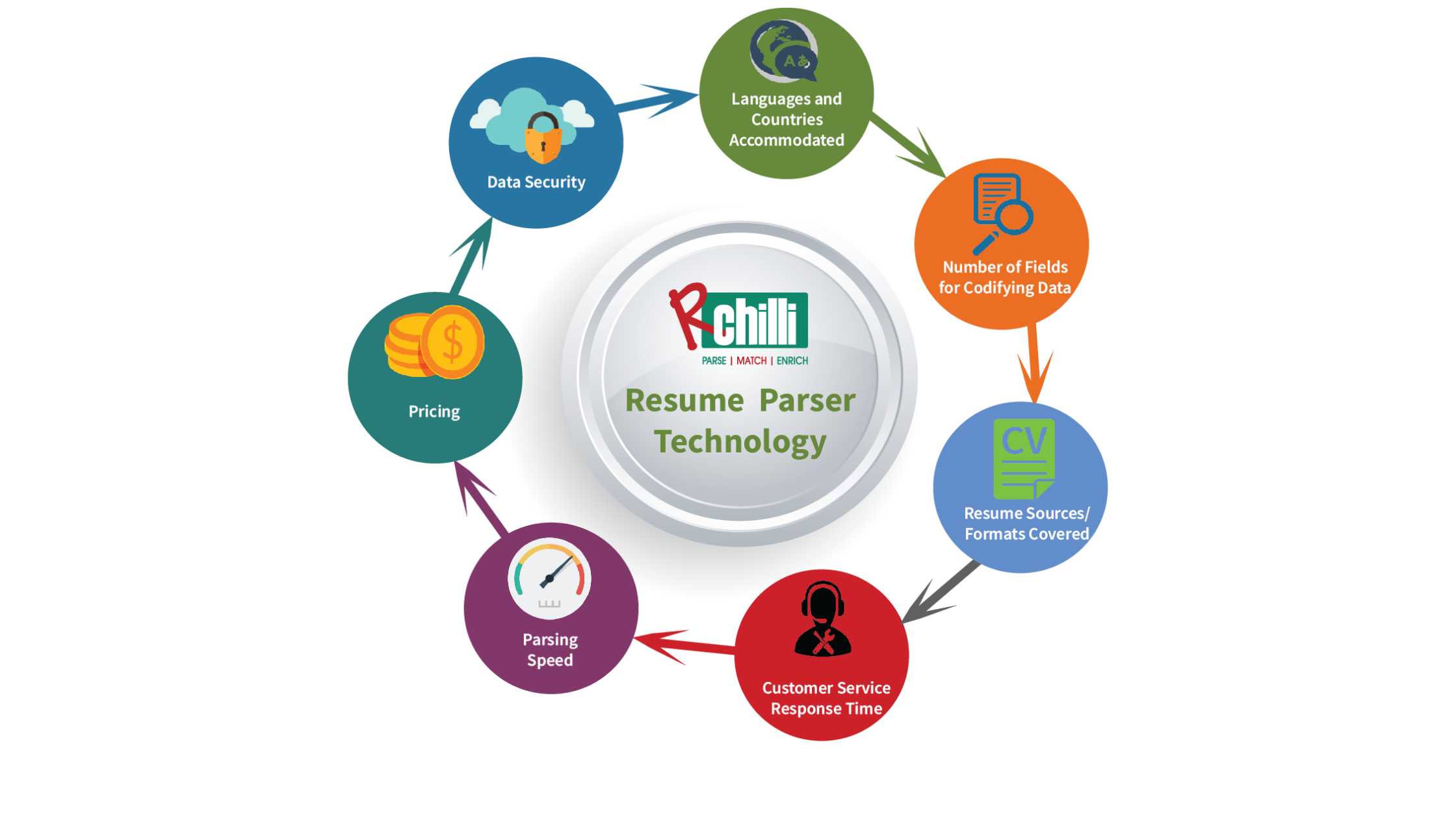 Top 7 Benchmarks for Comparing Resume Parsing Technology