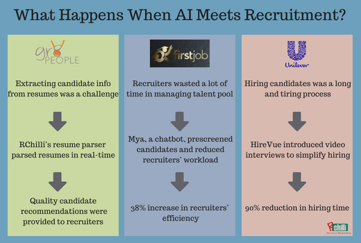 Top 3 Case Studies Showing AI Power in Simplifying Recruitment
